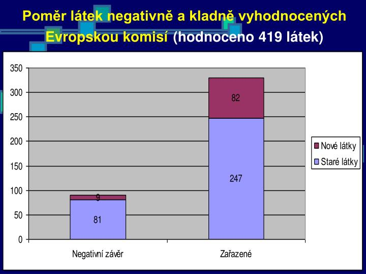 Poměr látek negativně a kladně vyhodnocených Evropskou komisí