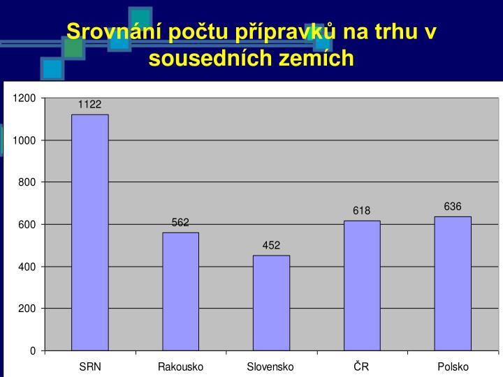 Srovnání počtu přípravků na trhu v sousedních zemích