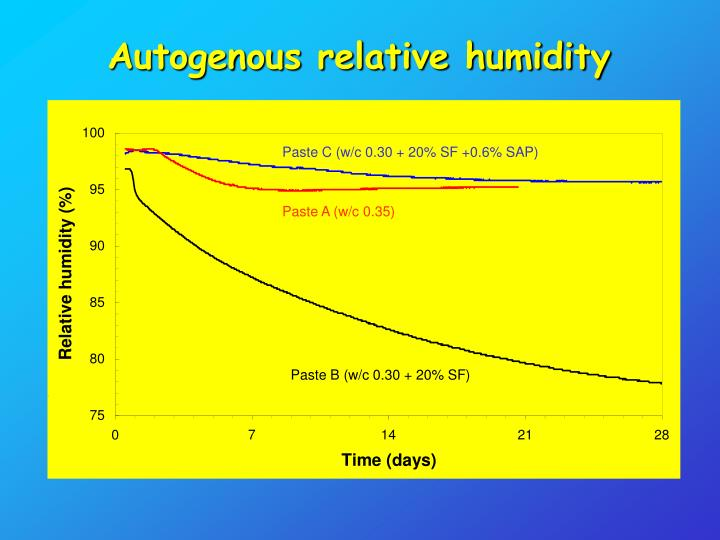 Autogenous relative humidity