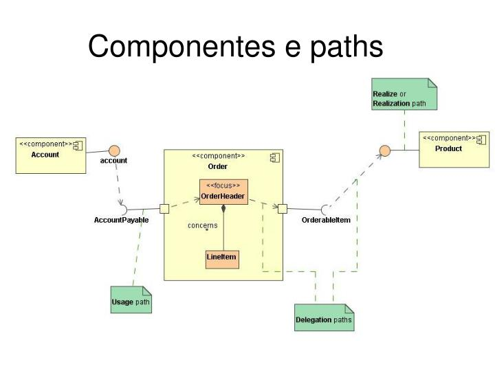 Componentes e paths