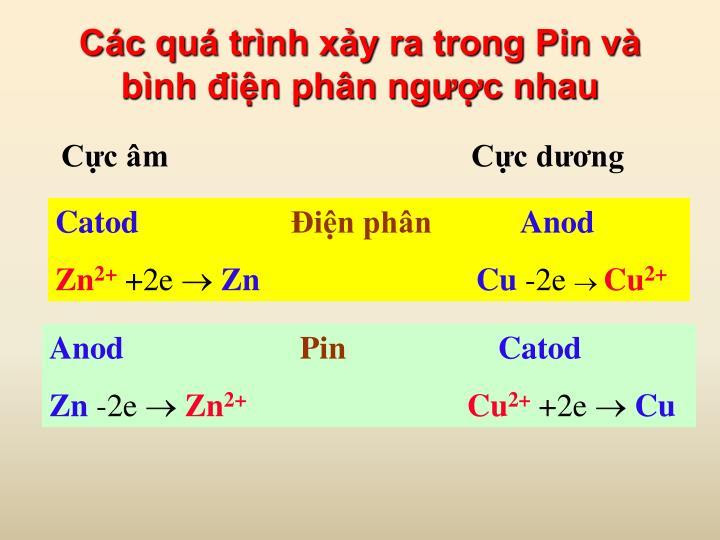 Các quá trình xảy ra trong Pin và