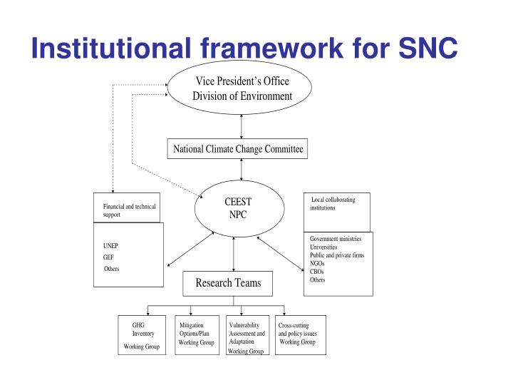 Institutional framework for SNC