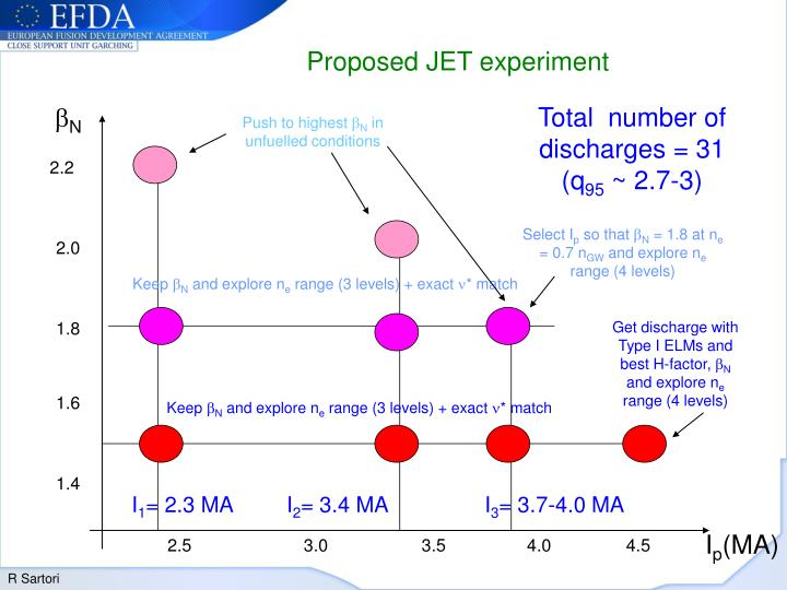 Proposed JET experiment