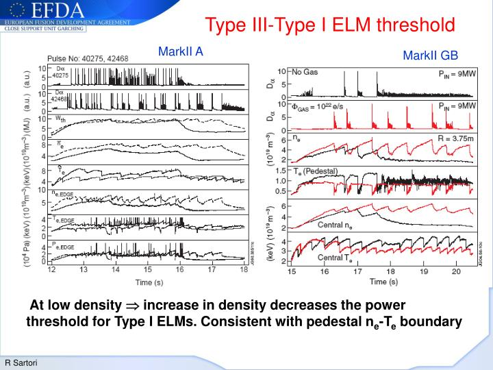 Type III-Type I ELM threshold