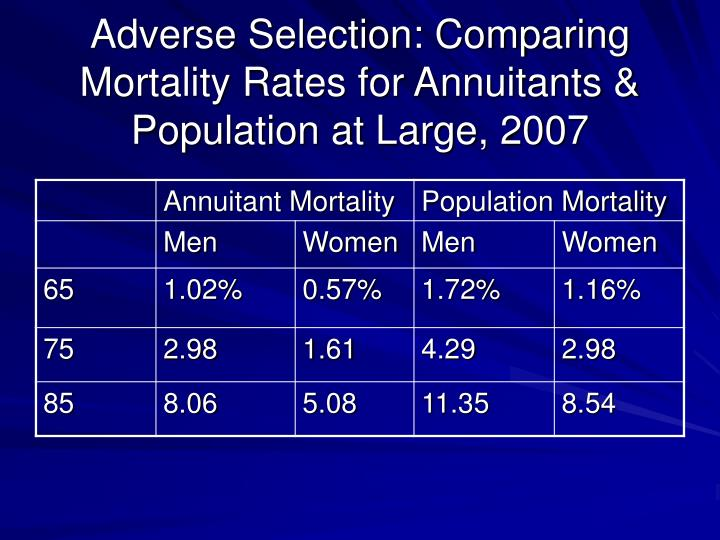 Adverse Selection: Comparing Mortality Rates for Annuitants & Population at Large, 2007