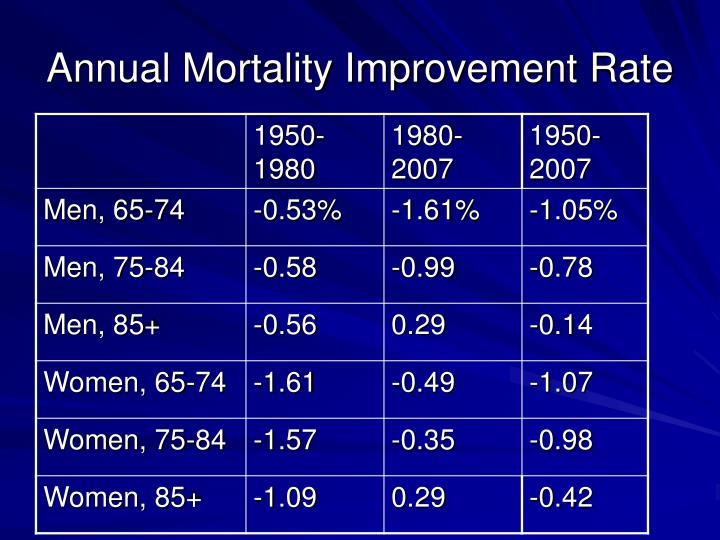 Annual Mortality Improvement Rate
