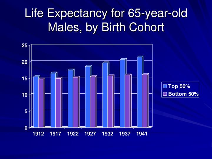 Life Expectancy for 65-year-old Males, by Birth Cohort