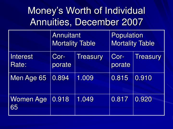 Money's Worth of Individual Annuities, December 2007