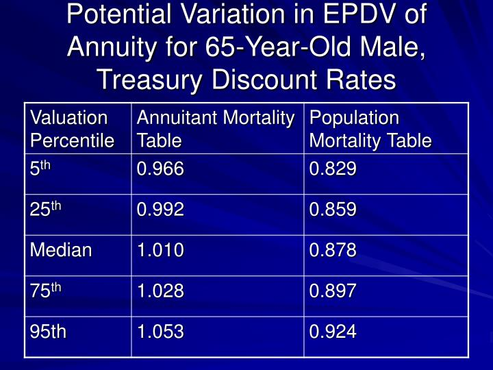 Potential Variation in EPDV of Annuity for 65-Year-Old Male, Treasury Discount Rates