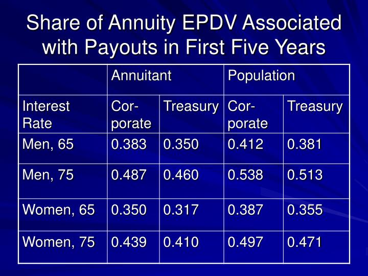 Share of Annuity EPDV Associated with Payouts in First Five Years