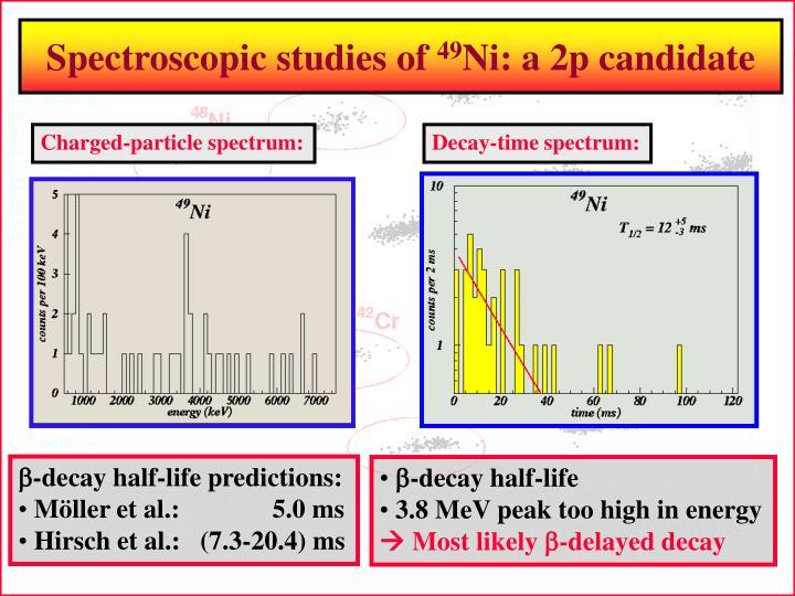 Spectroscopic studies of
