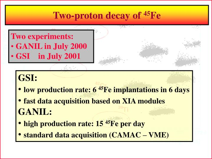 Two-proton decay of