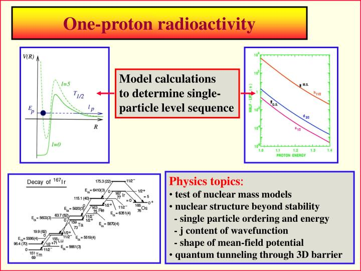 One-proton radioactivity