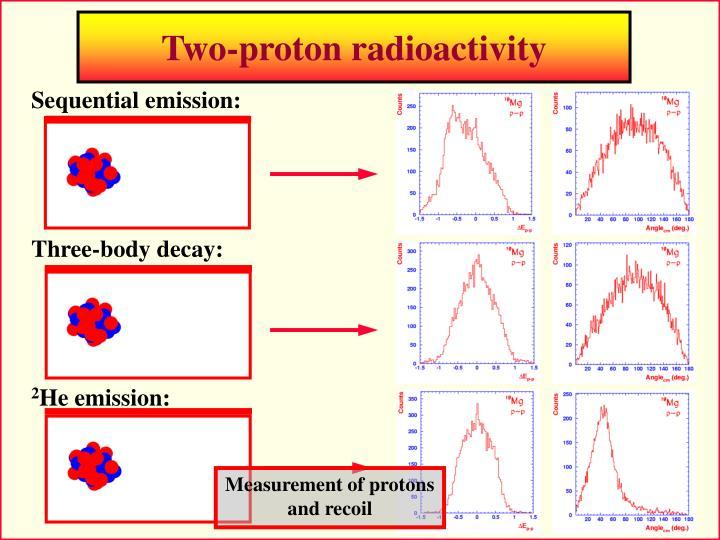 Two-proton radioactivity