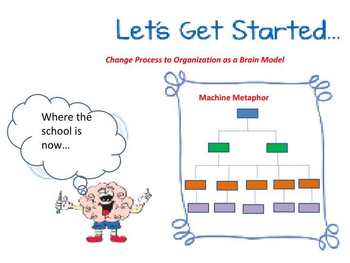 Change Process to Organization as a Brain Model