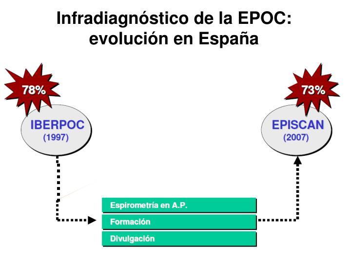 Infradiagnóstico de la EPOC: