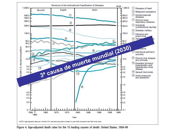 3ª causa de muerte mundial (2030)