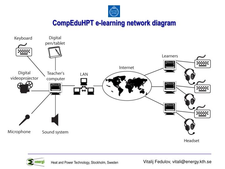 CompEduHPT e-learning network diagram