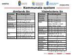 kommunala system1
