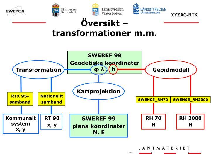 Översikt – transformationer m.m.