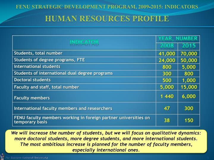 FENU Strategic Development Program, 2009-2015: Indicators