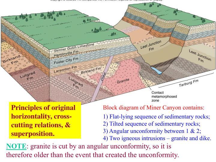 Principles of original horizontality, cross-cutting relations, & superposition.