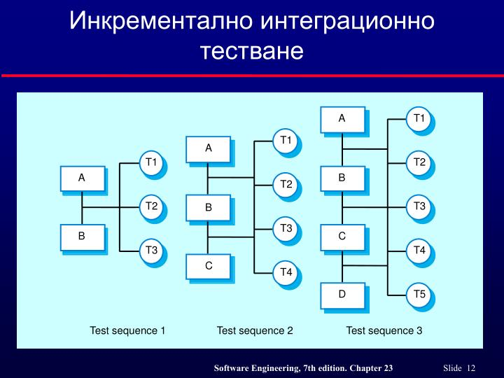 Инкрементално интеграционно тестване