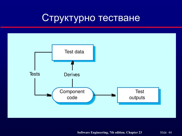Структурно тестване