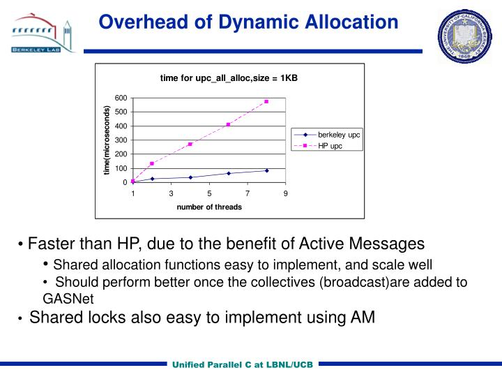 Overhead of Dynamic Allocation