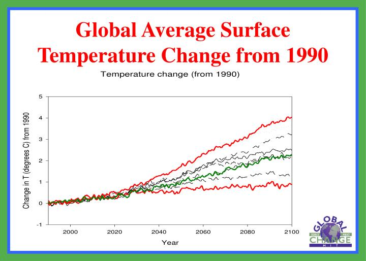 Global Average Surface Temperature Change from 1990