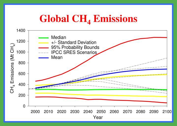 Global CH
