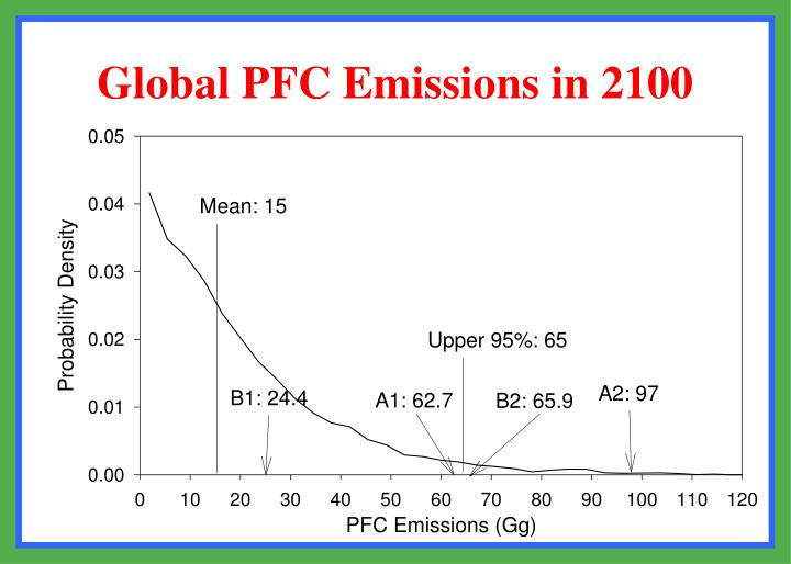 Global PFC Emissions in 2100