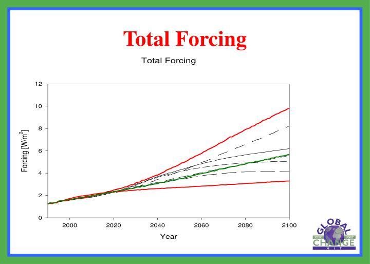Total Forcing