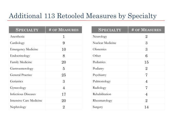 Additional 113 Retooled Measures by Specialty