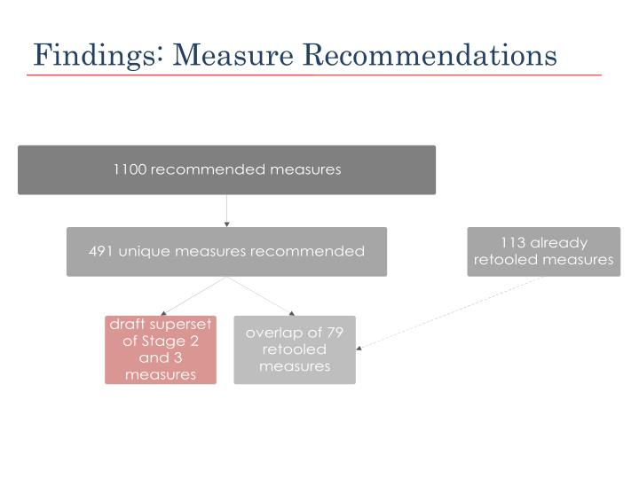 Findings: Measure Recommendations