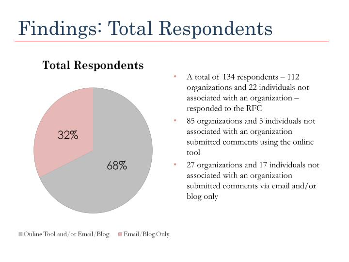 Findings total respondents