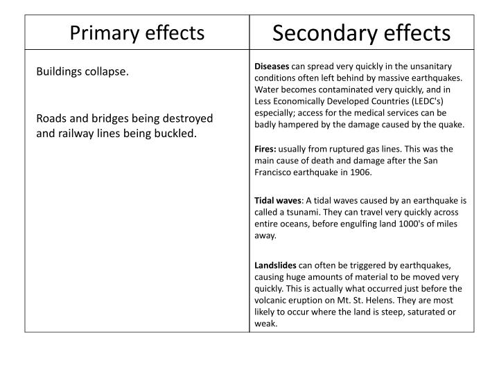 Primary effects