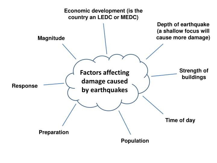 Economic development (is the country an LEDC or MEDC)