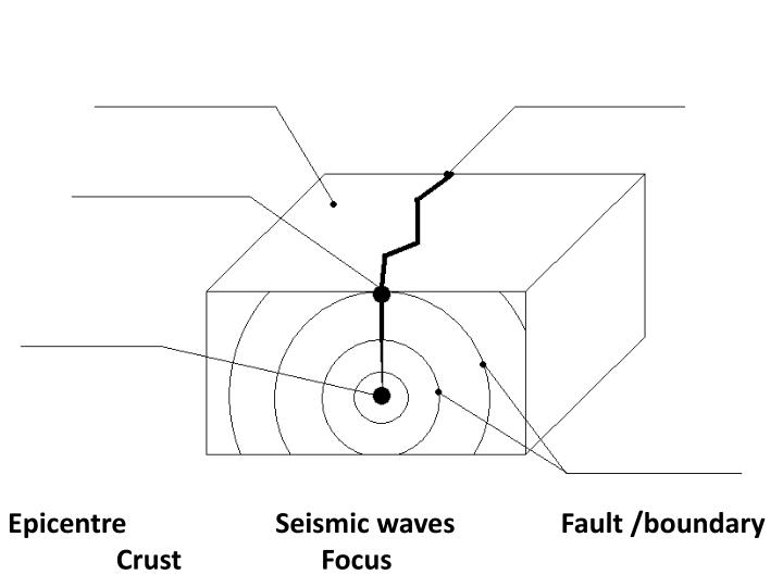 Epicentre	                Seismic waves	            Fault /boundary	          Crust 				Focus