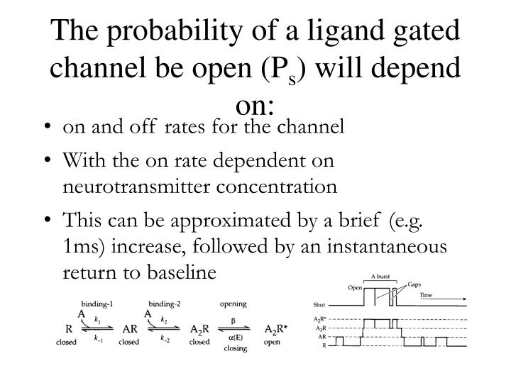The probability of a ligand gated channel be open (P