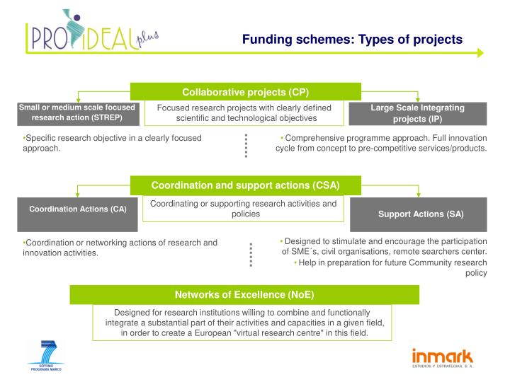 Funding schemes: Types of projects