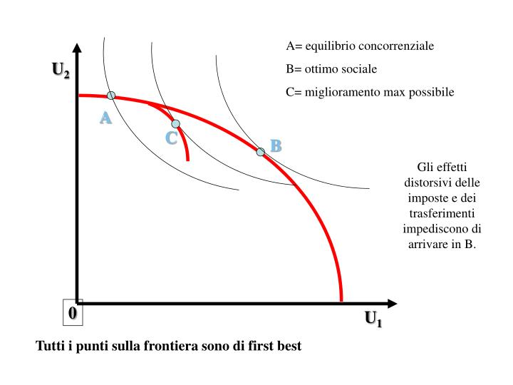 A= equilibrio concorrenziale