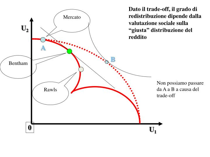 """Dato il trade-off, il grado di redistribuzione dipende dalla valutazione sociale sulla """"giusta"""" distribuzione del reddito"""