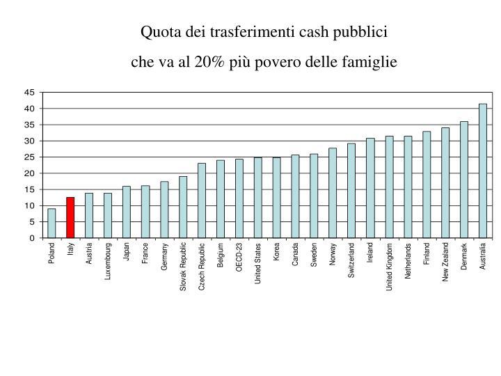 Quota dei trasferimenti cash pubblici