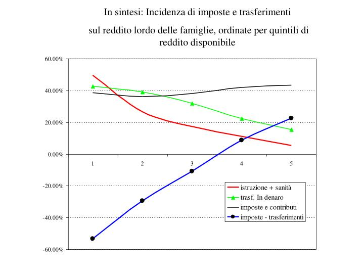 In sintesi: Incidenza di imposte e trasferimenti