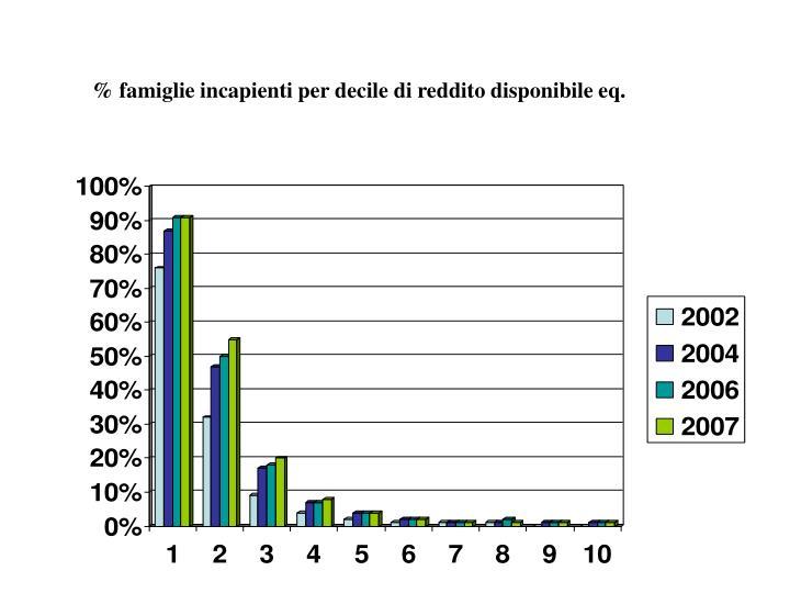 % famiglie incapienti per decile di reddito disponibile eq.
