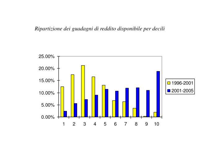 Ripartizione dei guadagni di reddito disponibile per decili