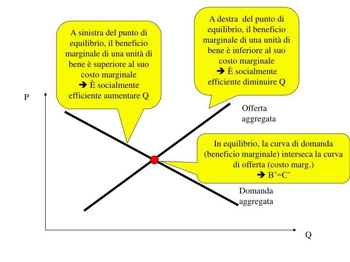 A destra  del punto di equilibrio, il beneficio marginale di una unità di bene è inferiore al suo costo marginale