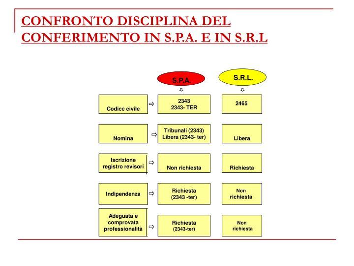 CONFRONTO DISCIPLINA DEL CONFERIMENTO IN S.P.A. E IN S.R.L