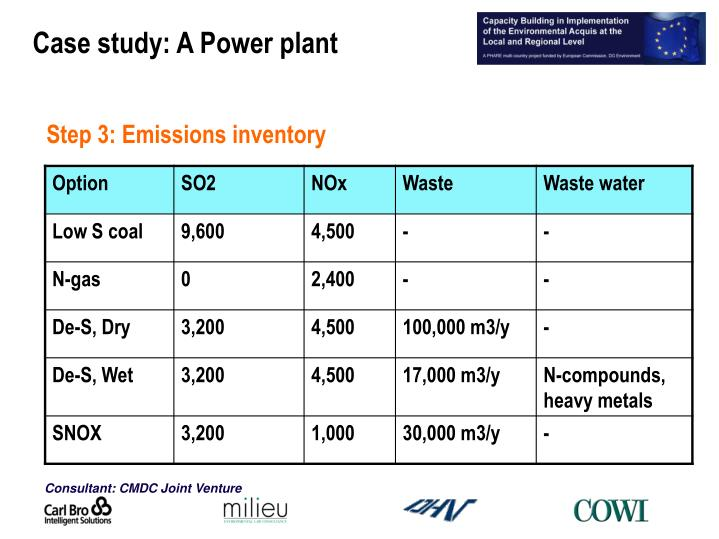 Step 3: Emissions inventory